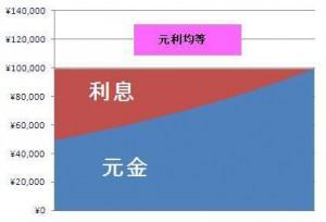 元利均等割グラフ