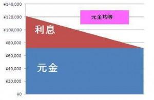 元金均等割グラフ
